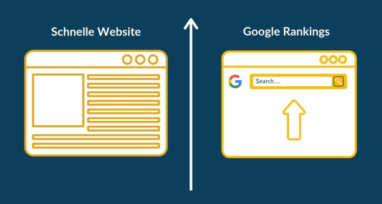 Schnelle WordPress Webseite für höhere Google Rankings