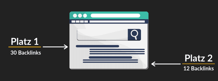 Backlinks aufbauen: Warum du Backlinks brauchst
