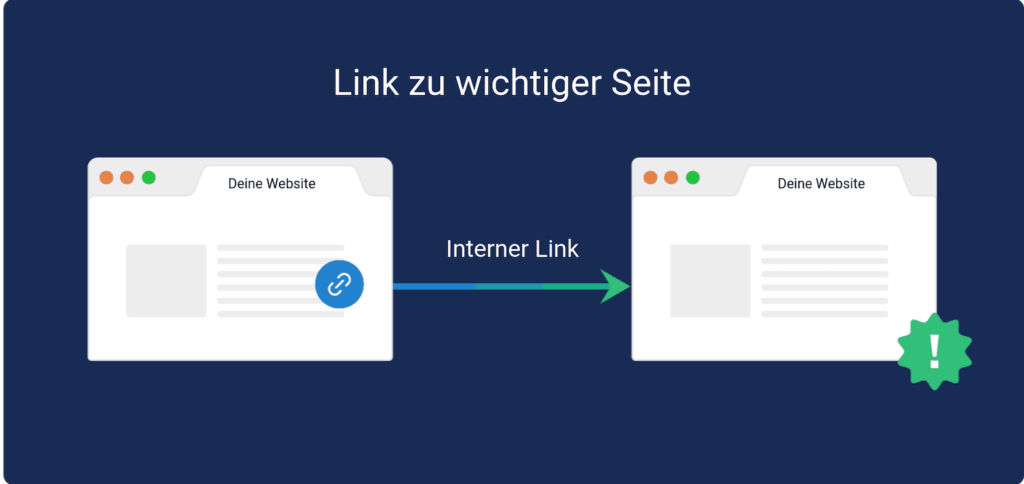 On-Page SEO Optimierung durch Interne Links