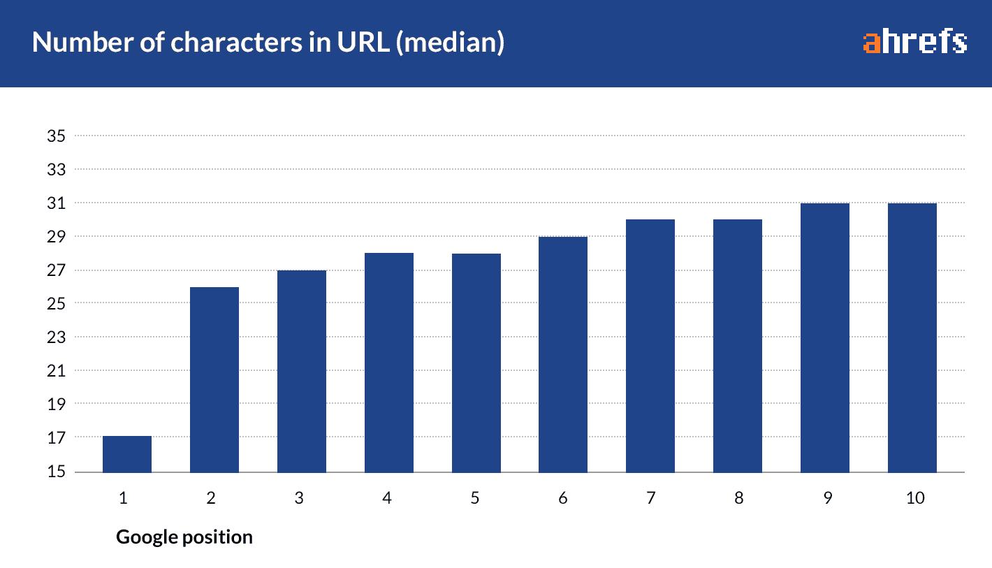 SEO optimierte URL