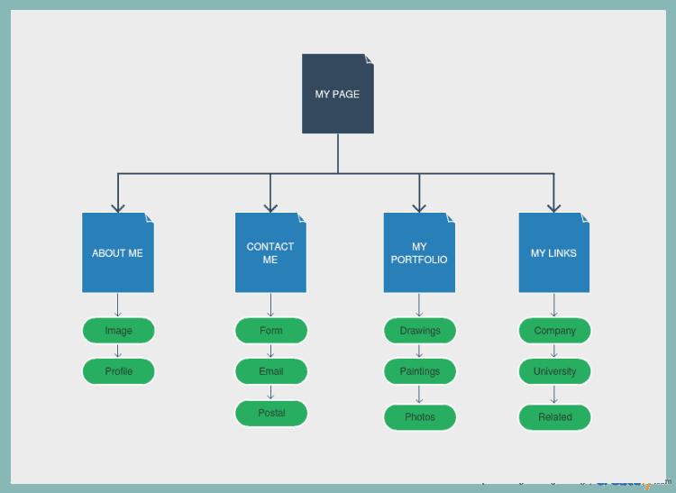 Sitemap Beispiel