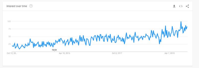 Strukturierte Daten Google Trends (1)