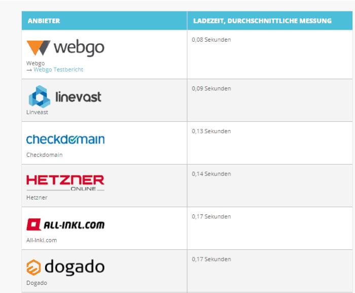Die schnellsten Webhosting Anbieter für deinen WordPress Online Shop