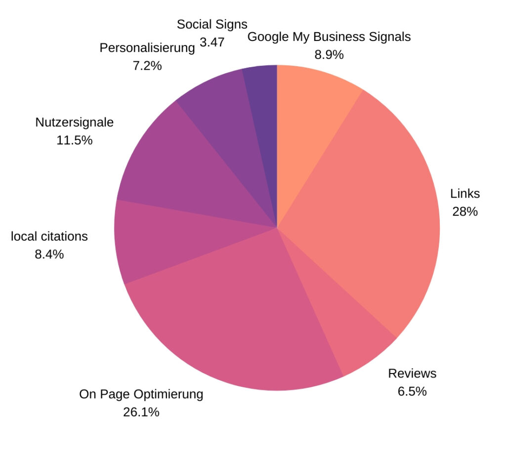 Rankingfaktoren der lokalen Suche