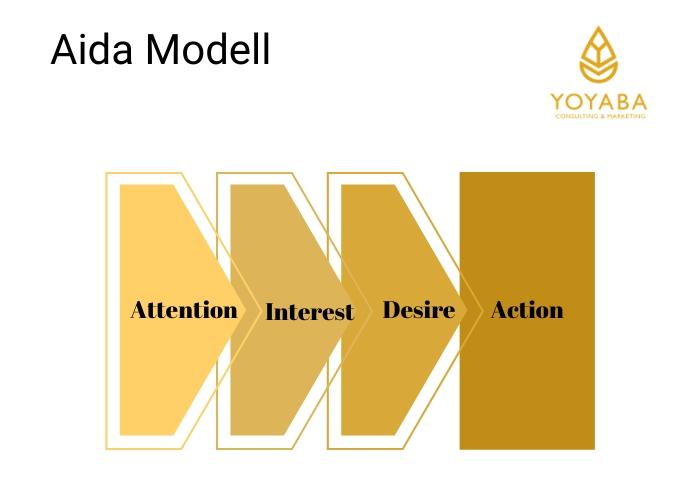 AIDA Modell für Keyword Recherceh