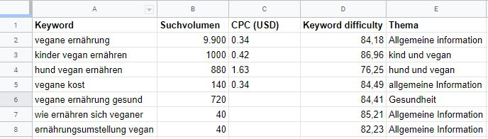 Google Sheets für Keyword analyse