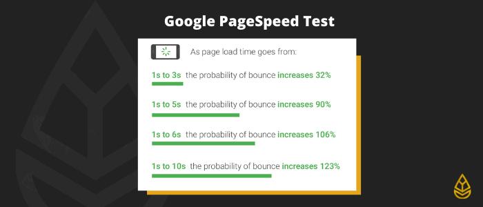 Google PageSpeed Test (technisches SEO)