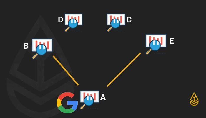 Google crawlt interne Seiten