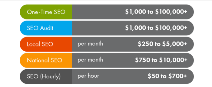 SEO Optimierung Kosten