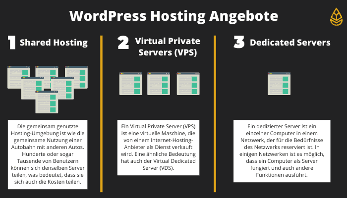 WordPress Hosting Angebote