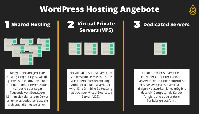 WordPress Hosting Angebote