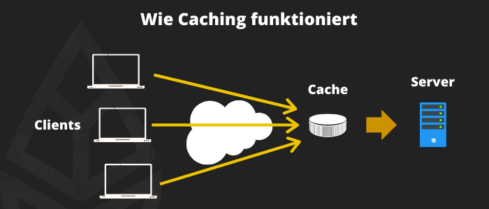 das beste WordPress Caching Plugin