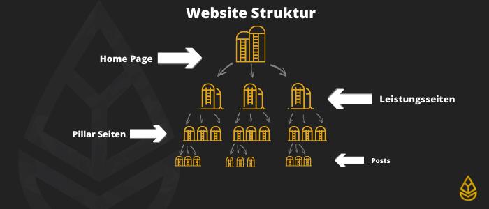 Website Struktur für OffPage SEO